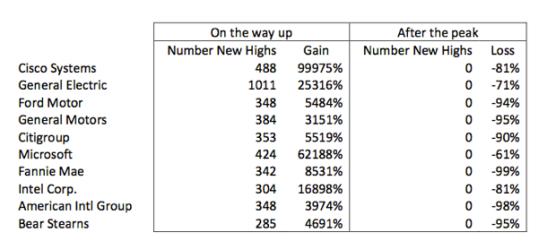 Liste de sociétés et gain depuis le dernier cours record