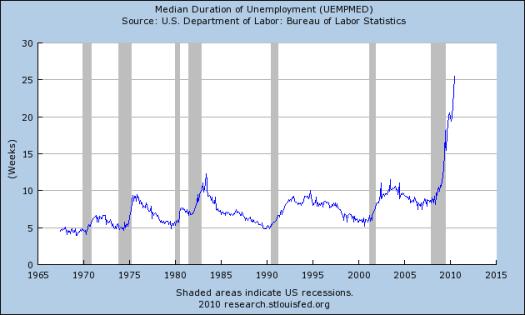 Durée médiane du chômage en augmentation forte